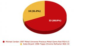 Kobe Bryant 1996 Topps Chrome Refractor v. Michael Jordan 1997 Metal Universe Precious Metal Gems (PMG) Red