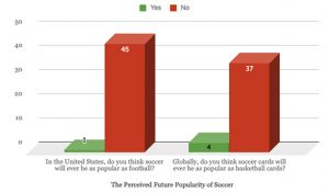 2019 Soccer Perceived Popularity